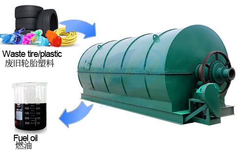 废塑料炼油设备的技术特点有哪些?