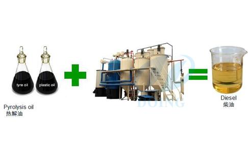 废机油精炼设备催化剂的选择和使用?