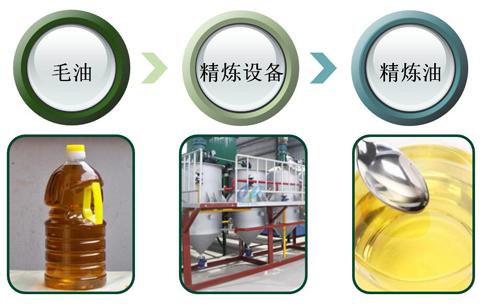 毛油与精炼油的区别