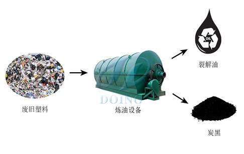废旧塑料炼油设备