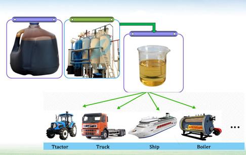 轮胎油提炼设备