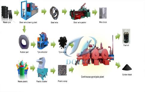 环保连续多功能废塑料炼油一体机