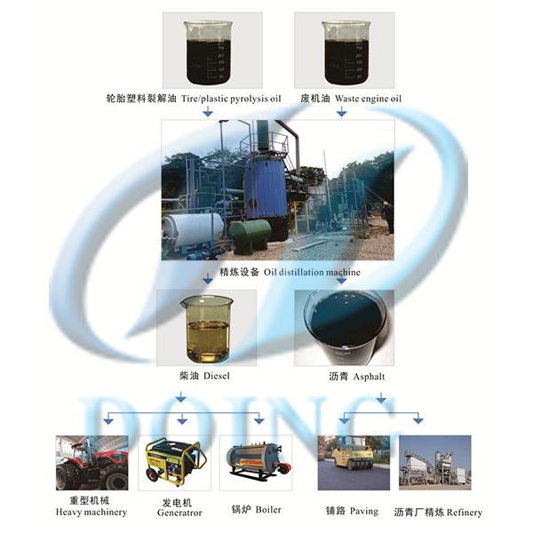 废机油再生提炼设备