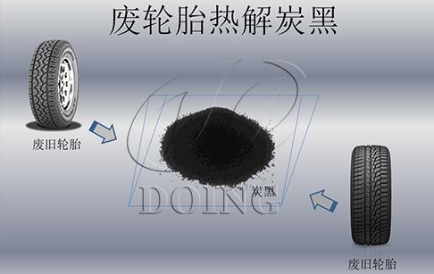废轮胎热解炭黑的深加工与综合利用