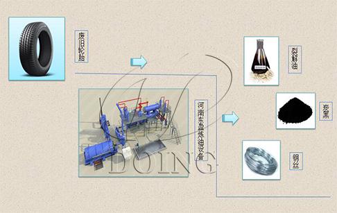 废轮胎热裂解设备工艺流程和操作注意分析