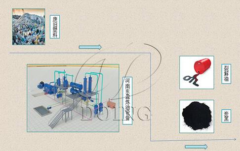 废塑料生产提炼油技术分析