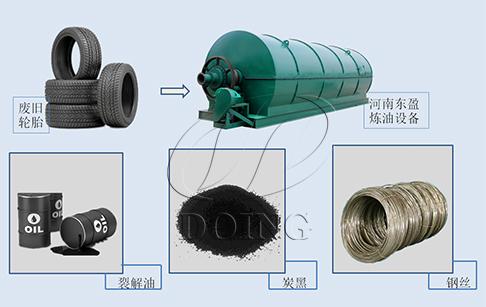 废轮胎炼油状况与趋势