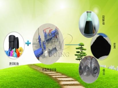 废轮胎炼油属于哪个行业归于哪个范畴?